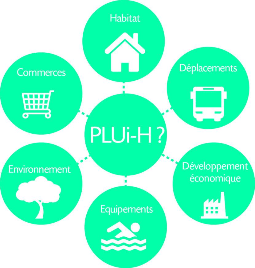 Schéma explicatif du PLUi-H
